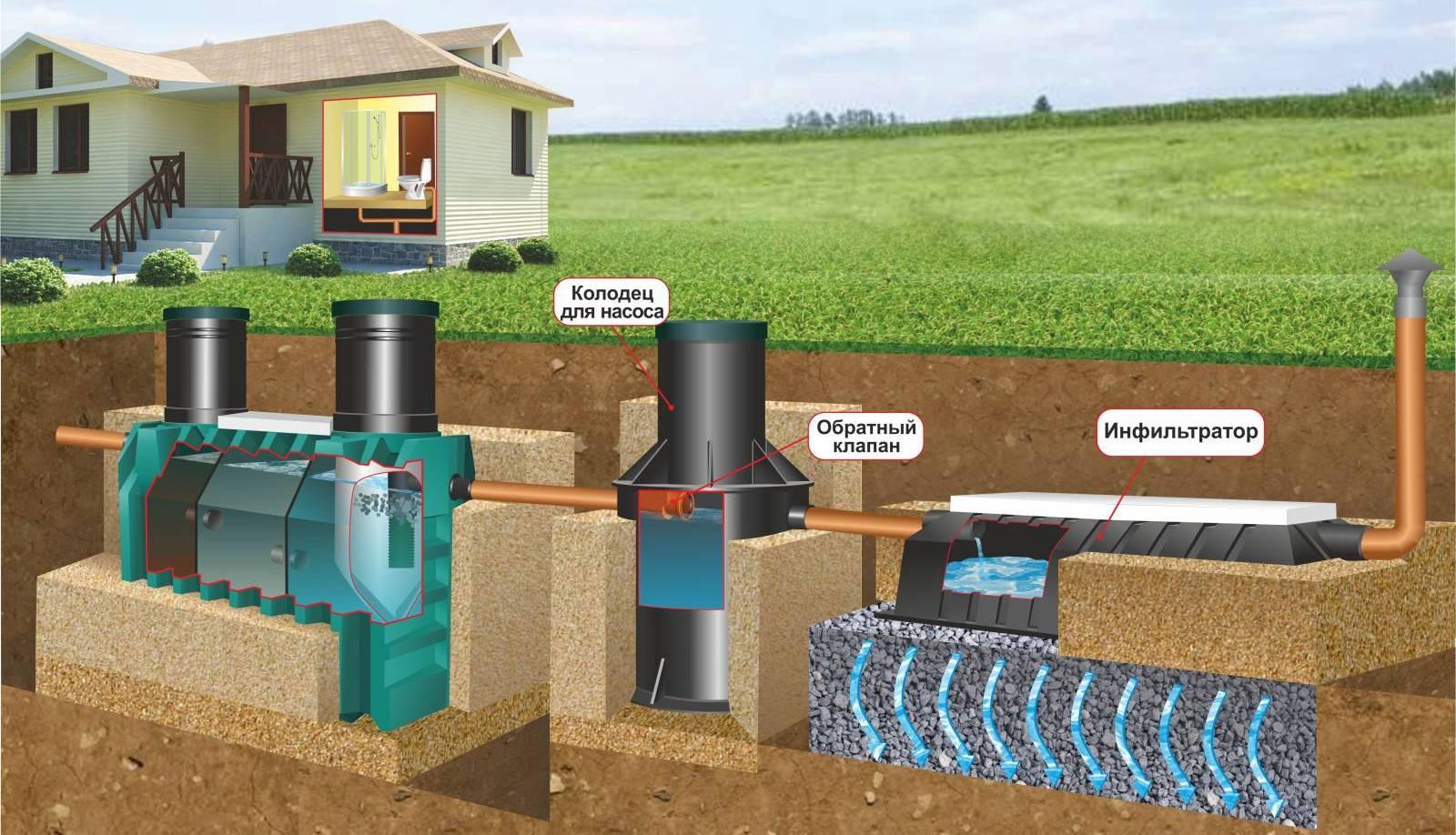 Изготовление под ключ пластиковых трех-секционных септиков, из которых выходит чистая вода